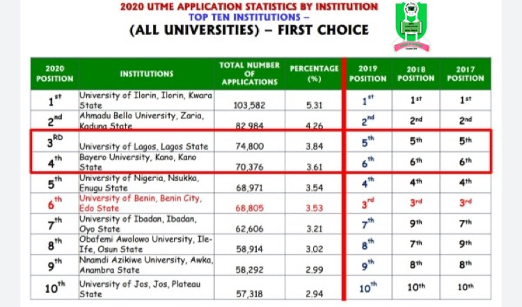 2020 UTME: UNILORIN remains Nigeria's university of first choice